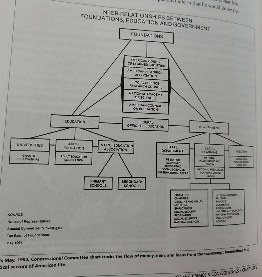 chart of evil